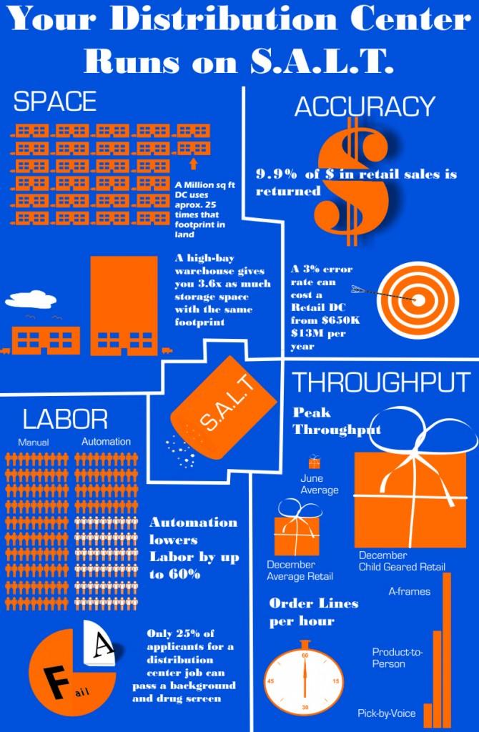 Infographic How SALT affects material handling design