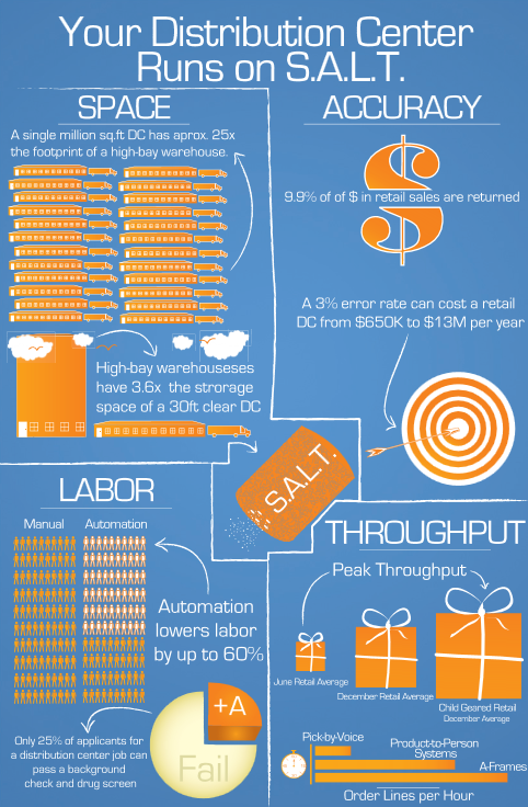 Infographic How SALT affects material handling design